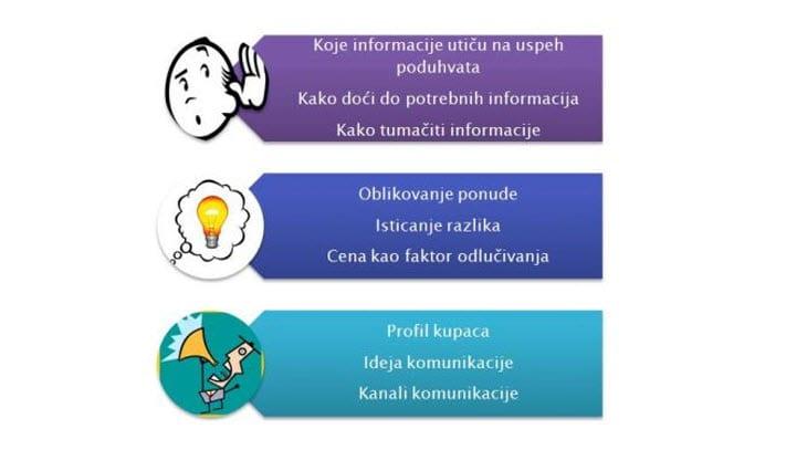 marketing radionica u tri koraka